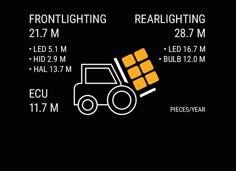 Production volumes of Automotive Lighting